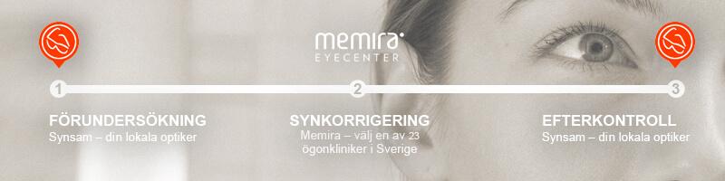 Ögonlaser och ögonoperation